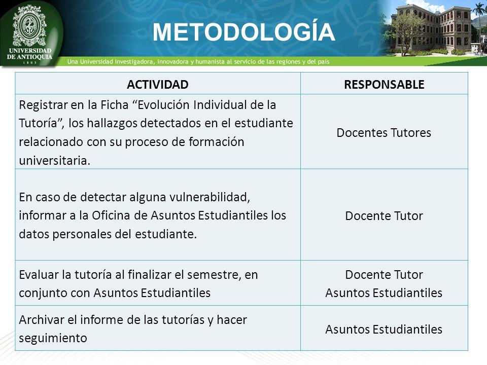 METODOLOGÍA ACTIVIDADRESPONSABLE Registrar en la Ficha Evolución Individual de la Tutoría, los hallazgos detectados en el estudiante relacionado con s