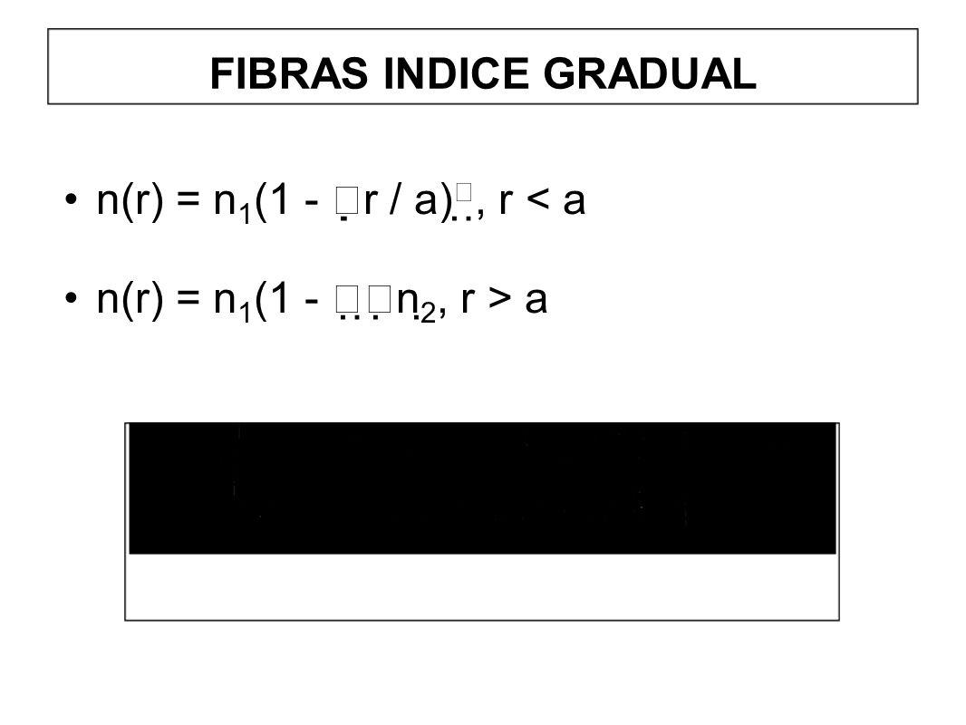 FIBRAS INDICE GRADUAL n(r) = n 1 (1 - r / a), r < a n(r) = n 1 (1 - n 2, r > a