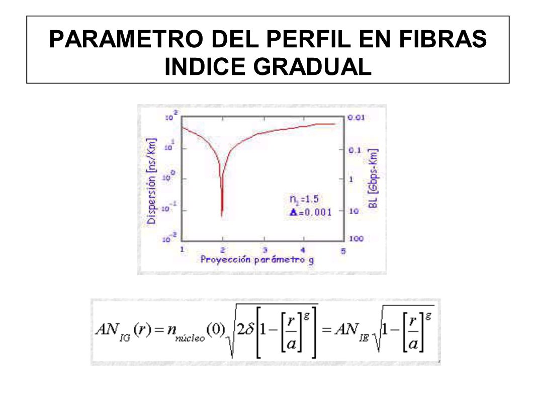 PARAMETRO DEL PERFIL EN FIBRAS INDICE GRADUAL