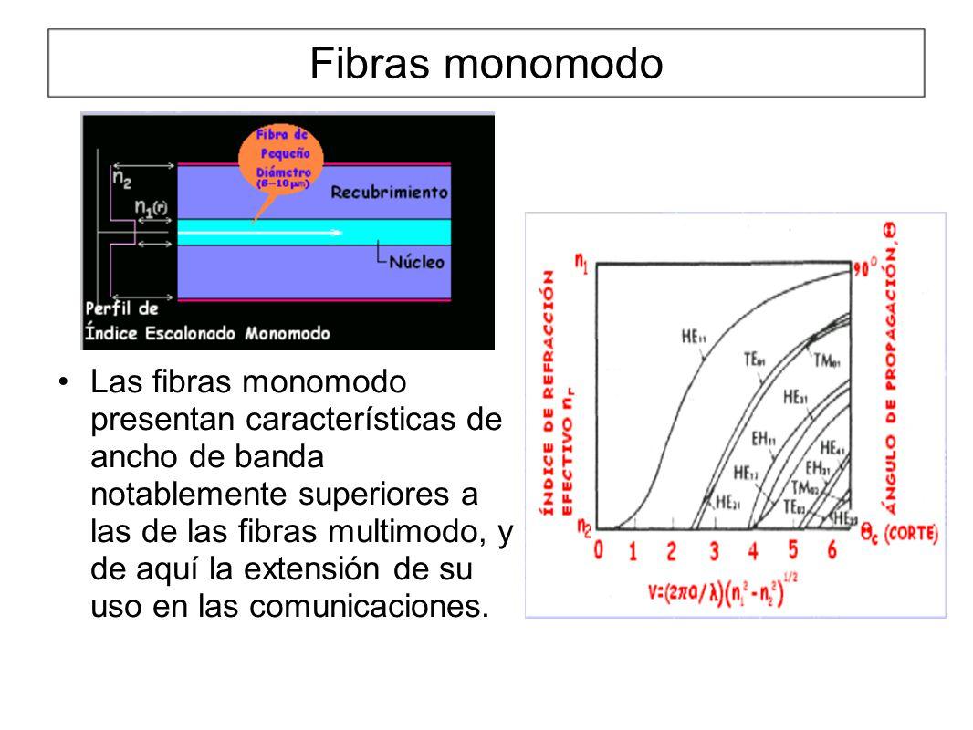 Fibras monomodo Las fibras monomodo presentan características de ancho de banda notablemente superiores a las de las fibras multimodo, y de aquí la extensión de su uso en las comunicaciones.