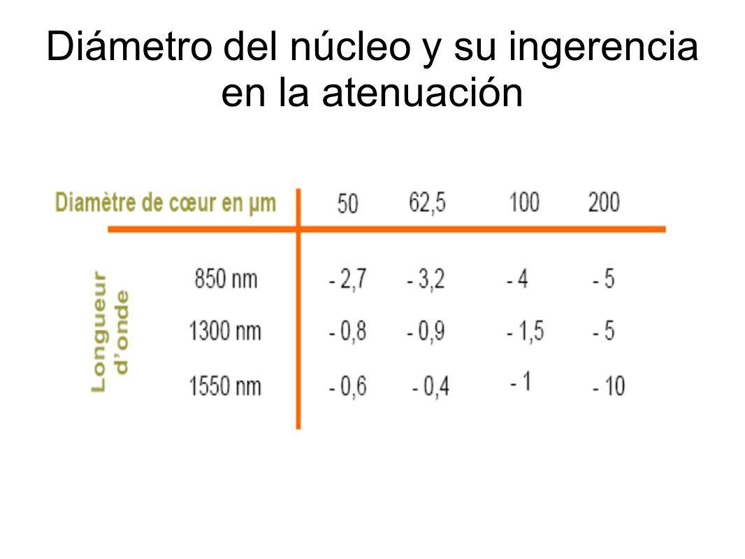 Diámetro del núcleo y su ingerencia en la atenuación
