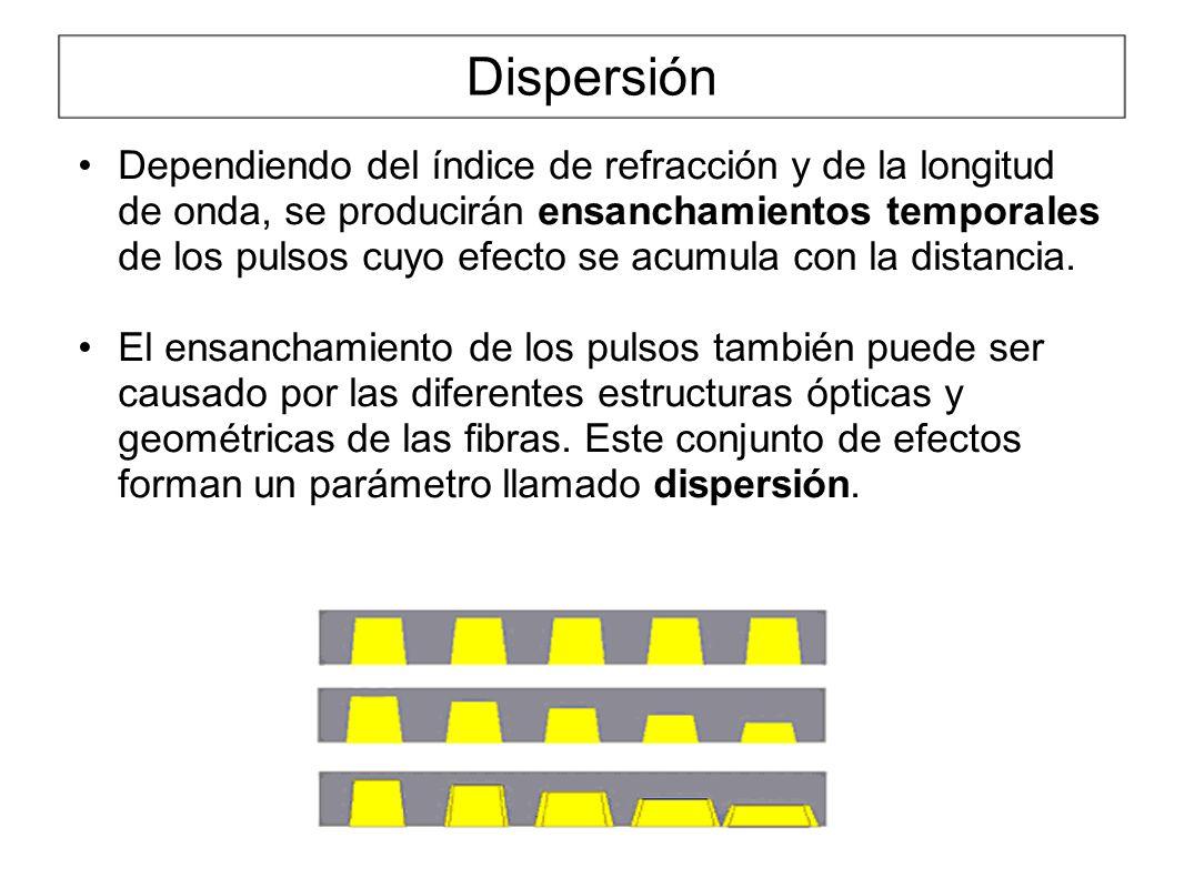 Dispersión Dependiendo del índice de refracción y de la longitud de onda, se producirán ensanchamientos temporales de los pulsos cuyo efecto se acumula con la distancia.