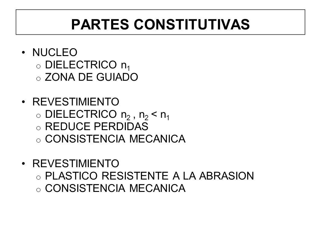 PARTES CONSTITUTIVAS NUCLEO o DIELECTRICO n 1 o ZONA DE GUIADO REVESTIMIENTO o DIELECTRICO n 2, n 2 < n 1 o REDUCE PERDIDAS o CONSISTENCIA MECANICA REVESTIMIENTO o PLASTICO RESISTENTE A LA ABRASION o CONSISTENCIA MECANICA