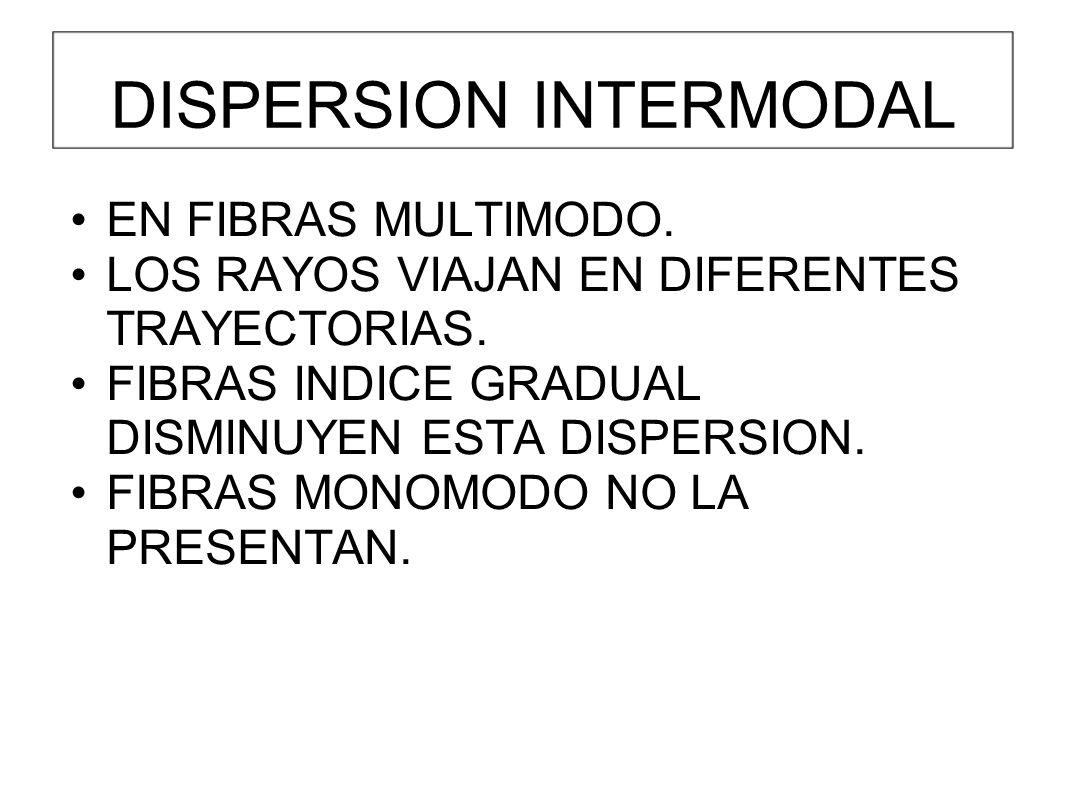 DISPERSION INTERMODAL EN FIBRAS MULTIMODO.LOS RAYOS VIAJAN EN DIFERENTES TRAYECTORIAS.