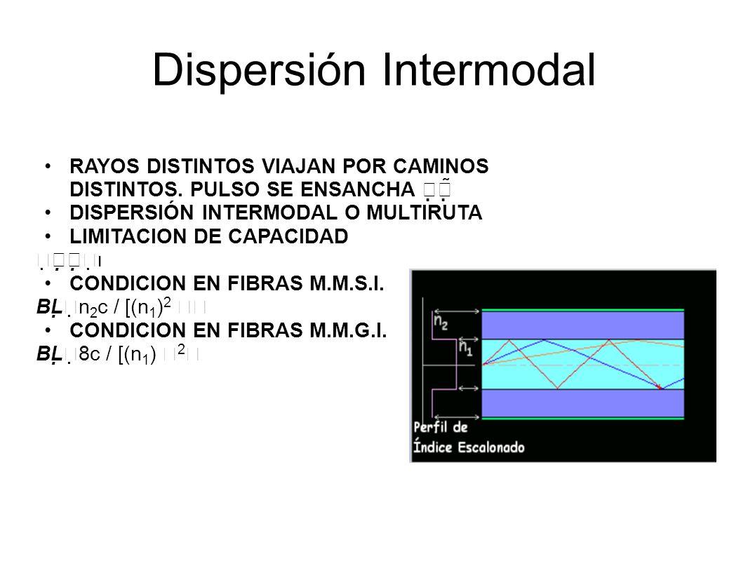 Dispersión Intermodal RAYOS DISTINTOS VIAJAN POR CAMINOS DISTINTOS.