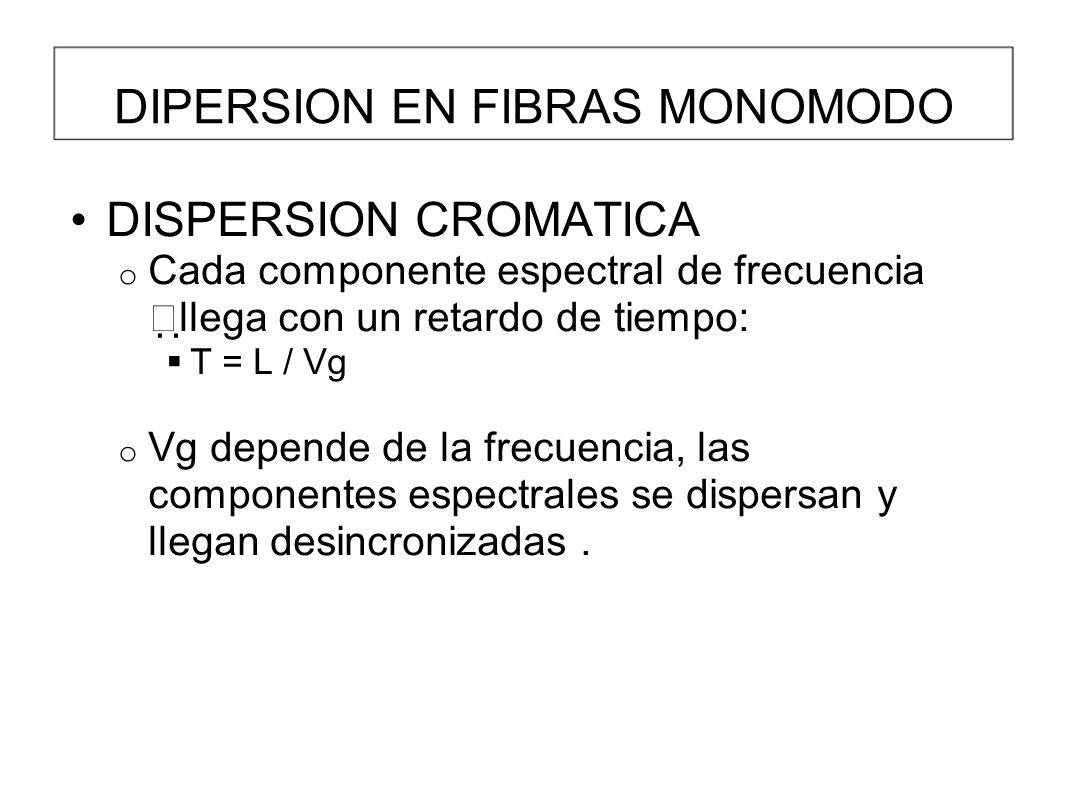 DIPERSION EN FIBRAS MONOMODO DISPERSION CROMATICA o Cada componente espectral de frecuencia llega con un retardo de tiempo: T = L / Vg o Vg depende de la frecuencia, las componentes espectrales se dispersan y llegan desincronizadas.