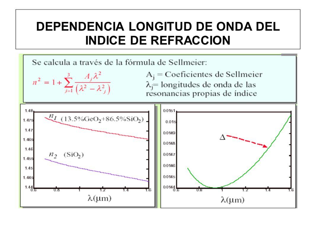 DEPENDENCIA LONGITUD DE ONDA DEL INDICE DE REFRACCION