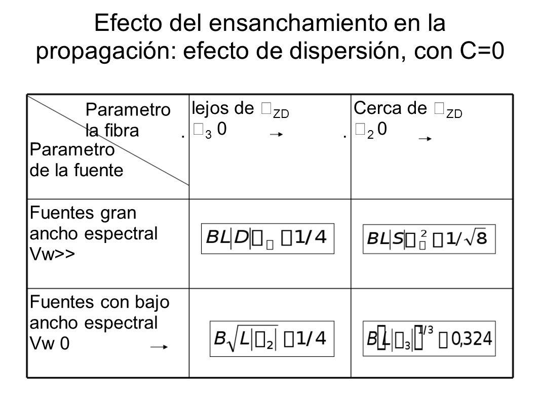 Efecto del ensanchamiento en la propagación: efecto de dispersión, con C=0 Parametro de la fuente lejos de ZD 3 0 Cerca de ZD 2 0 Fuentes gran ancho espectral Vw>> Fuentes con bajo ancho espectral Vw 0 Parametro la fibra