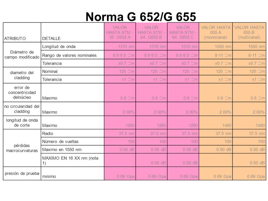 Norma G 652/G 655 ATRIBUTODETALLE VALOR HASTA STM - 16.