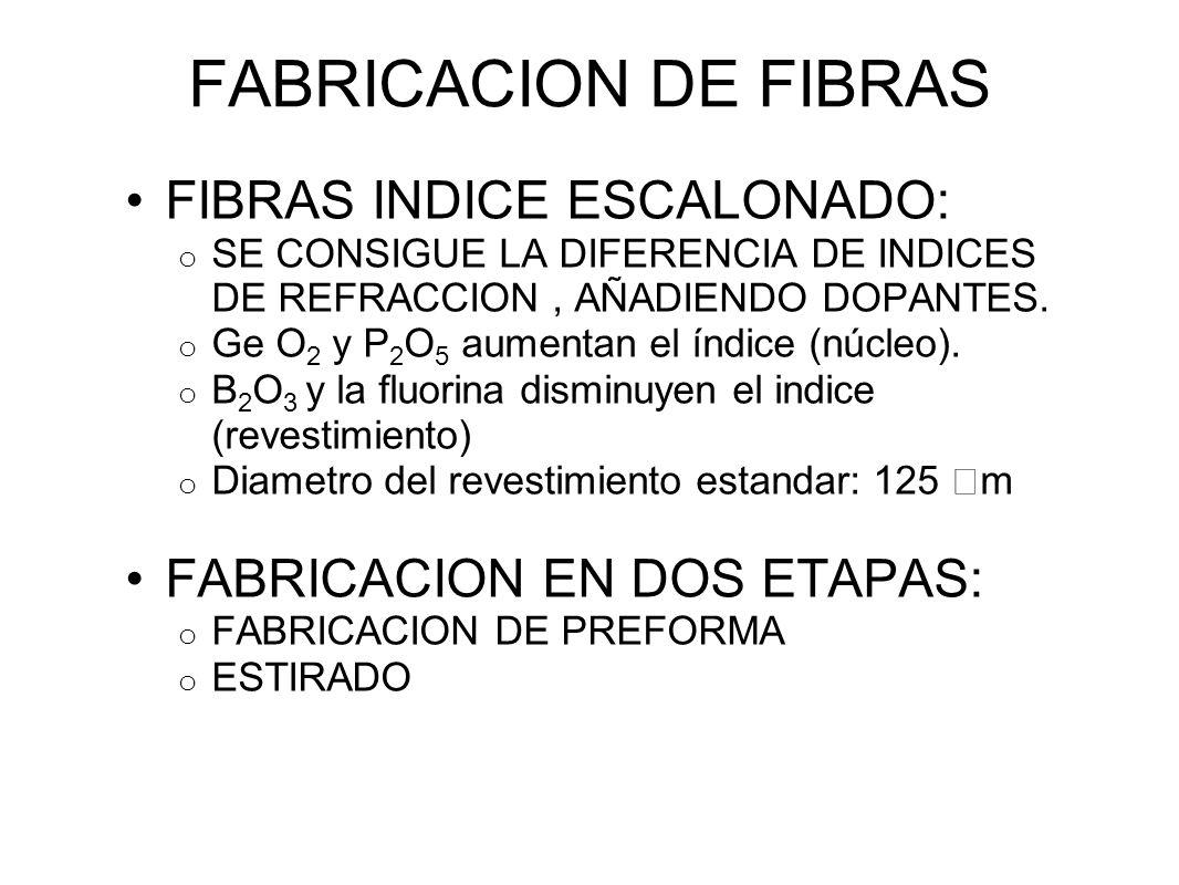 FABRICACION DE FIBRAS FIBRAS INDICE ESCALONADO: o SE CONSIGUE LA DIFERENCIA DE INDICES DE REFRACCION, AÑADIENDO DOPANTES.
