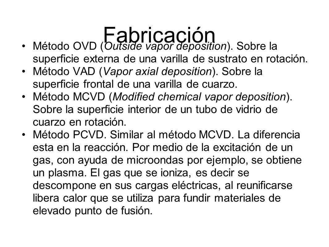 Fabricación Método OVD (Outside vapor deposition).