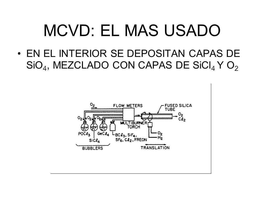 MCVD: EL MAS USADO EN EL INTERIOR SE DEPOSITAN CAPAS DE SiO 4, MEZCLADO CON CAPAS DE SiCl 4 Y O 2