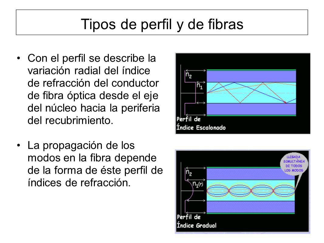 Tipos de perfil y de fibras Con el perfil se describe la variación radial del índice de refracción del conductor de fibra óptica desde el eje del núcleo hacia la periferia del recubrimiento.