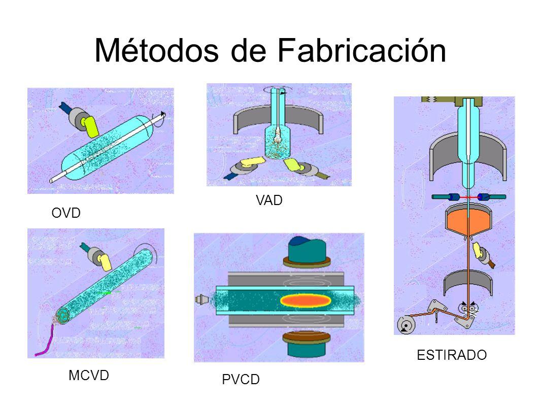 Métodos de Fabricación OVD VAD MCVD PVCD ESTIRADO