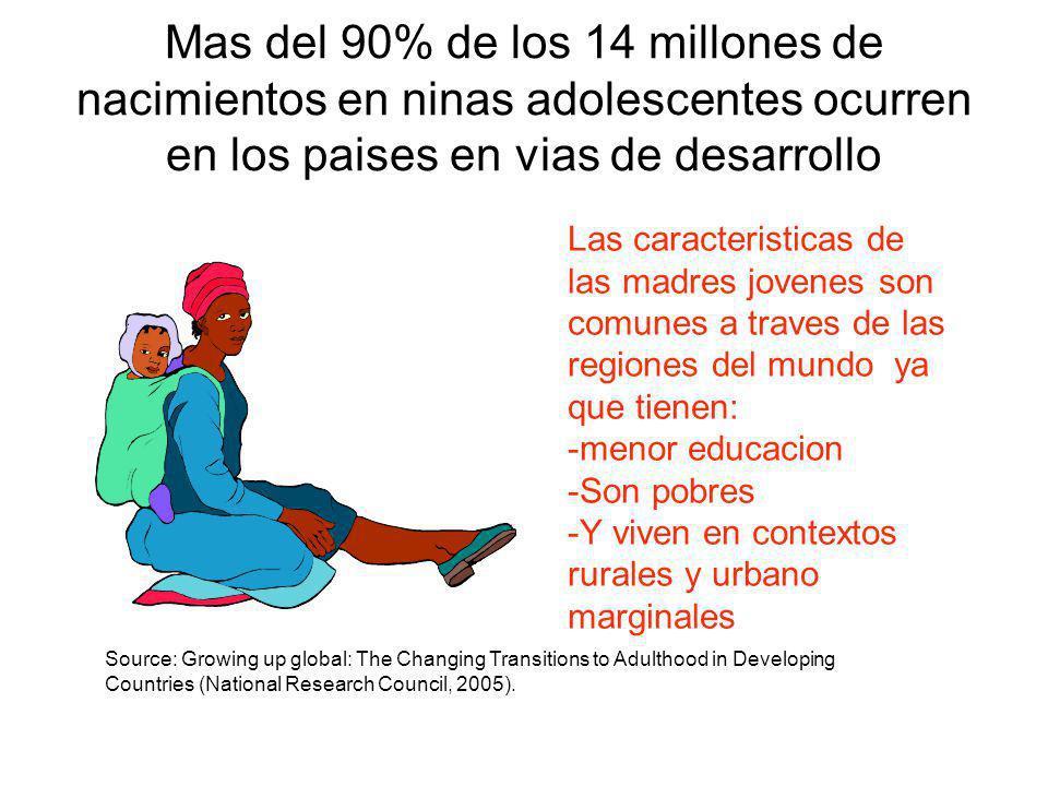 Mas del 90% de los 14 millones de nacimientos en ninas adolescentes ocurren en los paises en vias de desarrollo Las caracteristicas de las madres jove