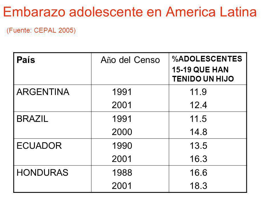 Mas de 1/5 de mujeres en las regiones mas pobres tienen un hijo a la edad de 18 anios Source: Tabulations of demographic & health surveys from 51 countries,1990-2001.