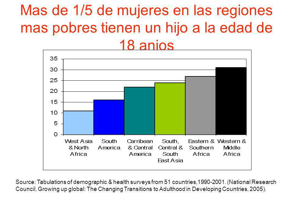 Mas de 1/5 de mujeres en las regiones mas pobres tienen un hijo a la edad de 18 anios Source: Tabulations of demographic & health surveys from 51 countries,1990-2001.