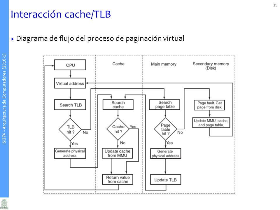 ISI374 - Arquitectura de Computadores (2010-1) Interacción cache/TLB 19 Diagrama de flujo del proceso de paginación virtual