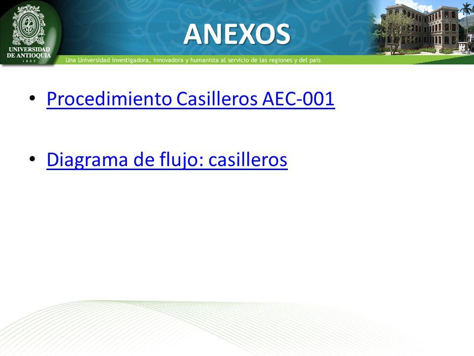 ANEXOS Procedimiento Casilleros AEC-001 Diagrama de flujo: casilleros