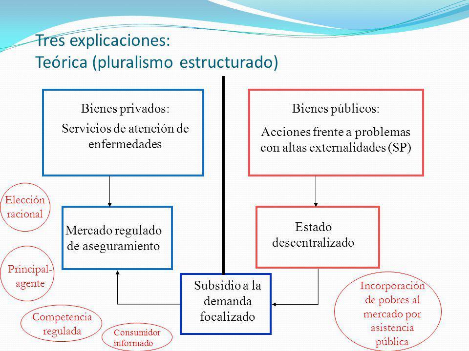 Bienes privados: Servicios de atención de enfermedades Bienes públicos: Acciones frente a problemas con altas externalidades (SP) Mercado regulado de