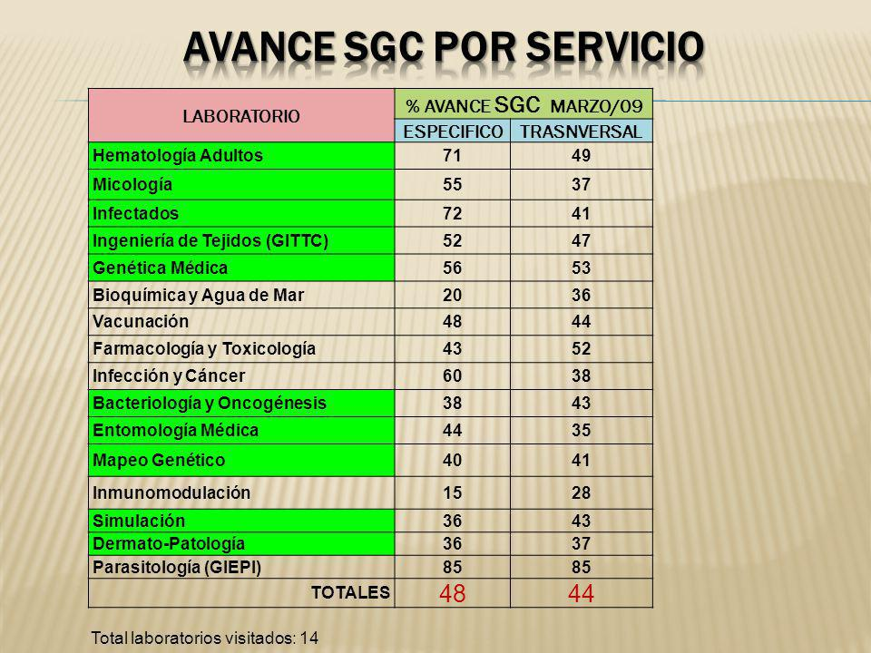 LABORATORIO % AVANCE SGC MARZO/09 ESPECIFICOTRASNVERSAL Hematología Adultos7149 Micología5537 Infectados7241 Ingeniería de Tejidos (GITTC)5247 Genétic