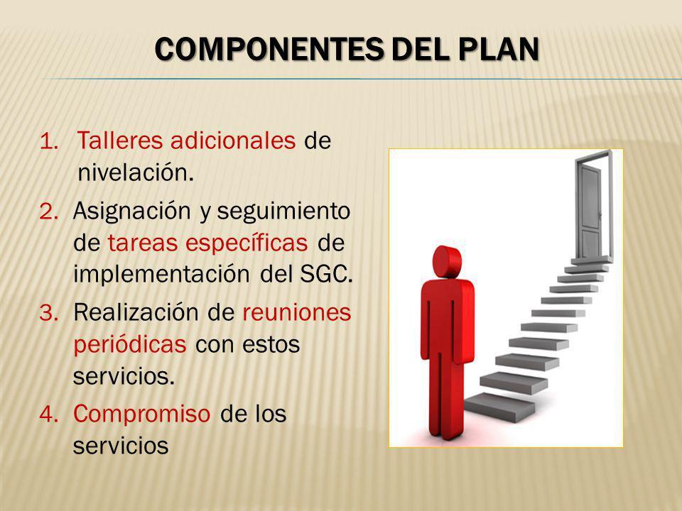 COMPONENTES DEL PLAN 1. Talleres adicionales de nivelación. 2. Asignación y seguimiento de tareas específicas de implementación del SGC. 3. Realizació