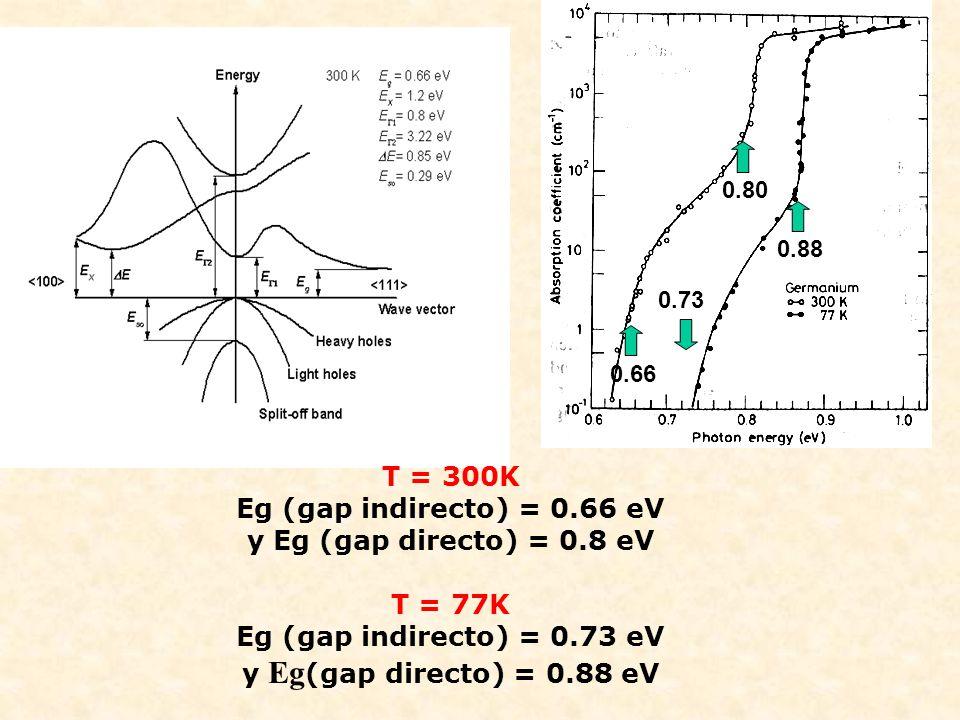 0.66 0.73 0.80 0.88 T = 300K Eg (gap indirecto) = 0.66 eV y Eg (gap directo) = 0.8 eV T = 77K Eg (gap indirecto) = 0.73 eV y Eg (gap directo) = 0.88 e