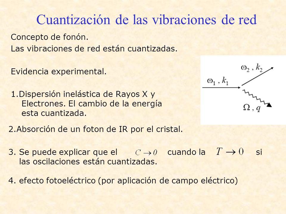 Cuantización de las vibraciones de red Concepto de fonón. Las vibraciones de red están cuantizadas. Evidencia experimental. 1.Dispersión inelástica de