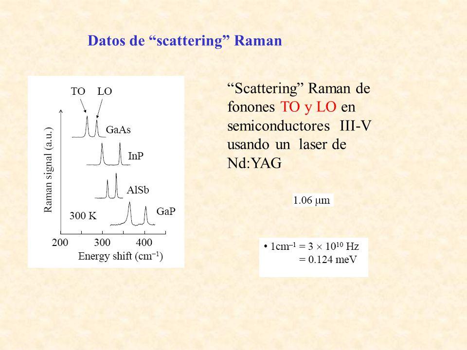 Datos de scattering Raman Scattering Raman de fonones TO y LO en semiconductores III-V usando un laser de Nd:YAG