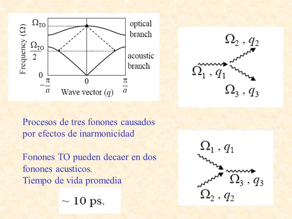 Procesos de tres fonones causados por efectos de inarmonicidad Fonones TO pueden decaer en dos fonones acusticos. Tiempo de vida promedia