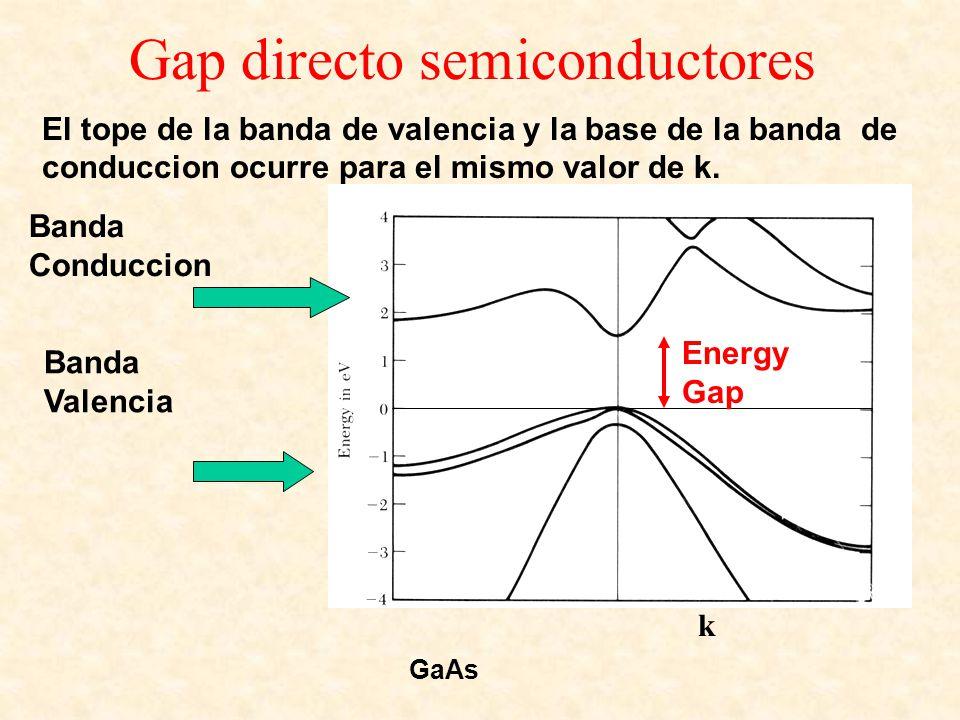 Gap directo semiconductores El tope de la banda de valencia y la base de la banda de conduccion ocurre para el mismo valor de k. k GaAs Banda Conducci