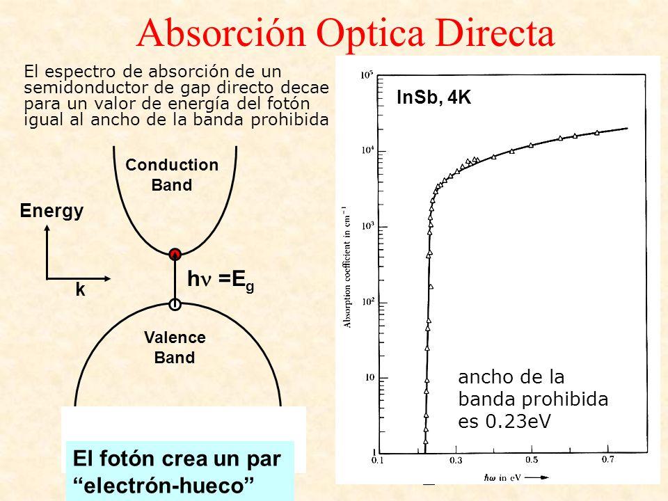 Absorción Optica Directa h =E g Energy k Valence Band Conduction Band ancho de la banda prohibida es 0.23eV El espectro de absorción de un semidonduct
