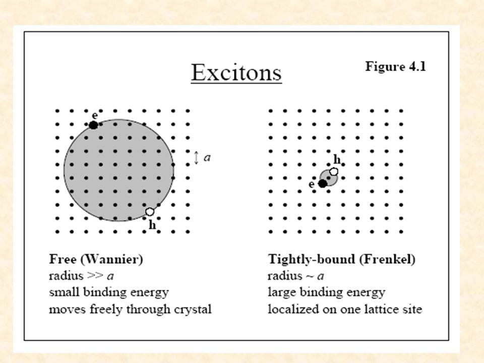 Absorción Optica Indirecta h photon ~E g Energy k k phonon Conduction Band Valence Band