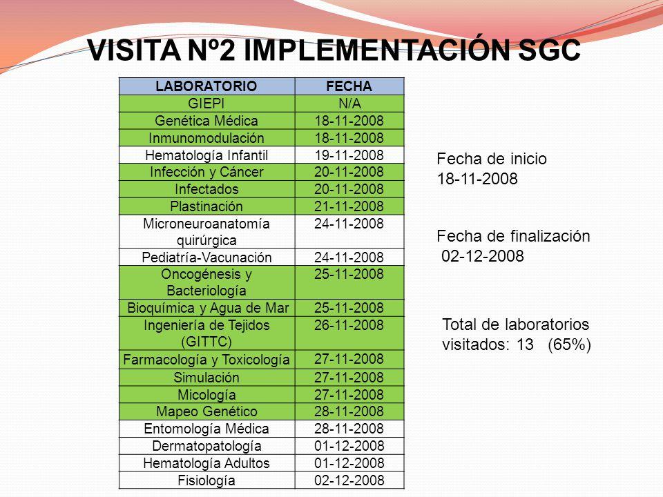 VISITA Nº2 IMPLEMENTACIÓN SGC LABORATORIO FECHA GIEPI N/A Genética Médica 18-11-2008 Inmunomodulación 18-11-2008 Hematología Infantil 19-11-2008 Infec
