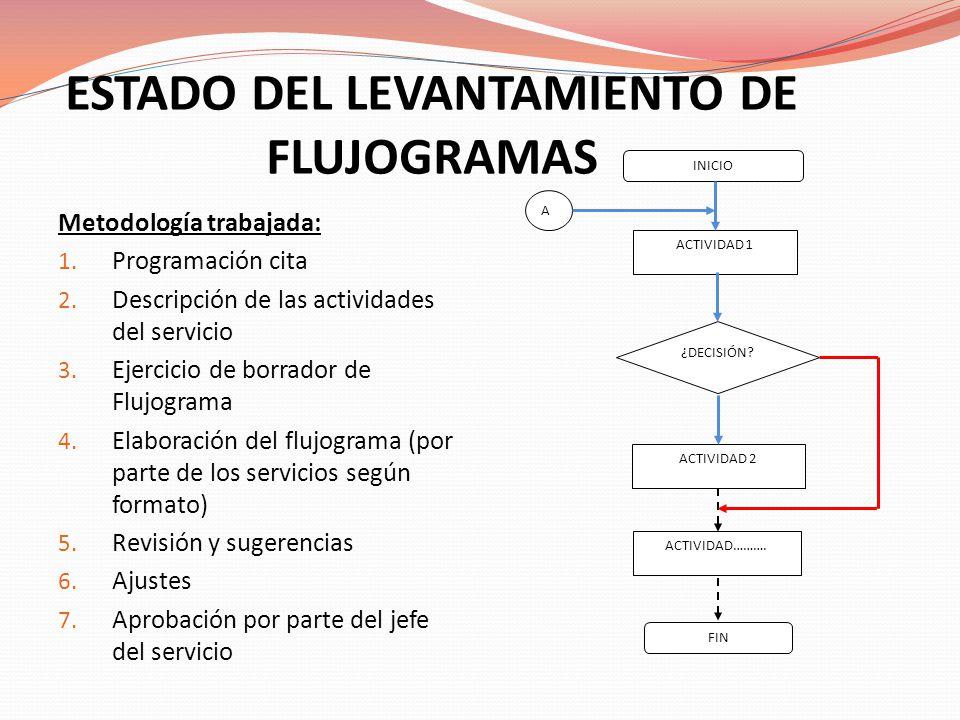 ESTADO DEL LEVANTAMIENTO DE FLUJOGRAMAS Metodología trabajada: 1. Programación cita 2. Descripción de las actividades del servicio 3. Ejercicio de bor