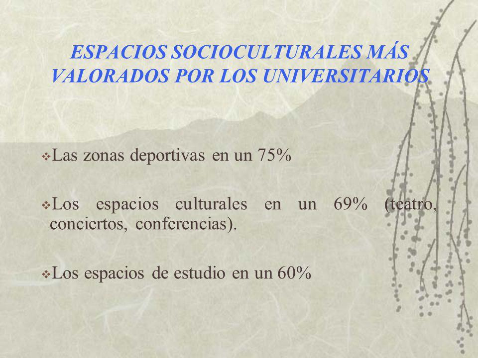 ESPACIOS SOCIOCULTURALES MÁS VALORADOS POR LOS UNIVERSITARIOS Las zonas deportivas en un 75% Los espacios culturales en un 69% (teatro, conciertos, conferencias).