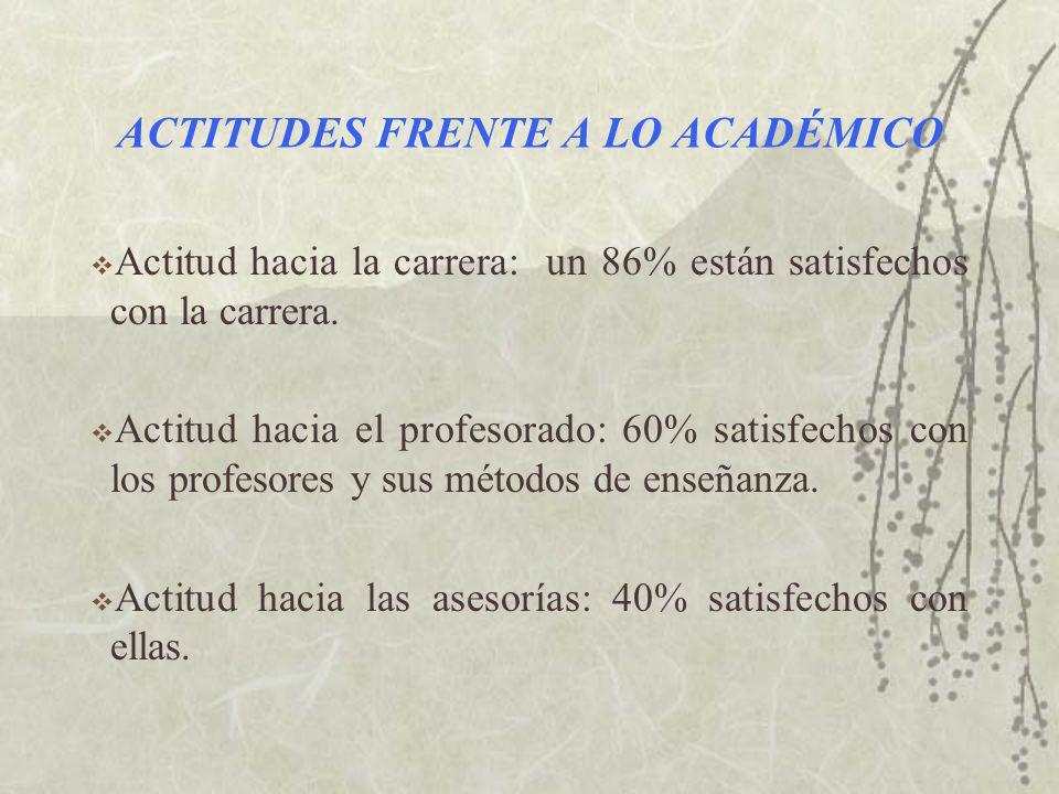 ACTITUDES FRENTE A LO ACADÉMICO Actitud hacia la carrera: un 86% están satisfechos con la carrera.