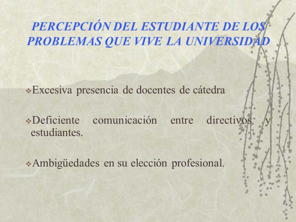 PERCEPCIÓN DEL ESTUDIANTE DE LOS PROBLEMAS QUE VIVE LA UNIVERSIDAD Excesiva presencia de docentes de cátedra Deficiente comunicación entre directivos y estudiantes.
