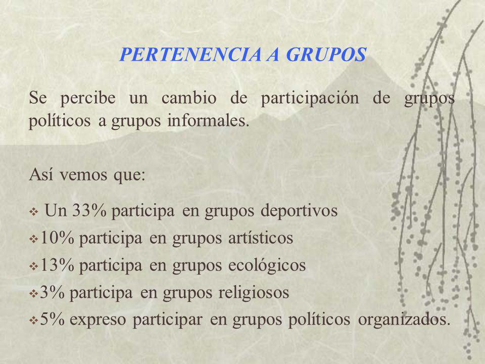 PERTENENCIA A GRUPOS Se percibe un cambio de participación de grupos políticos a grupos informales.