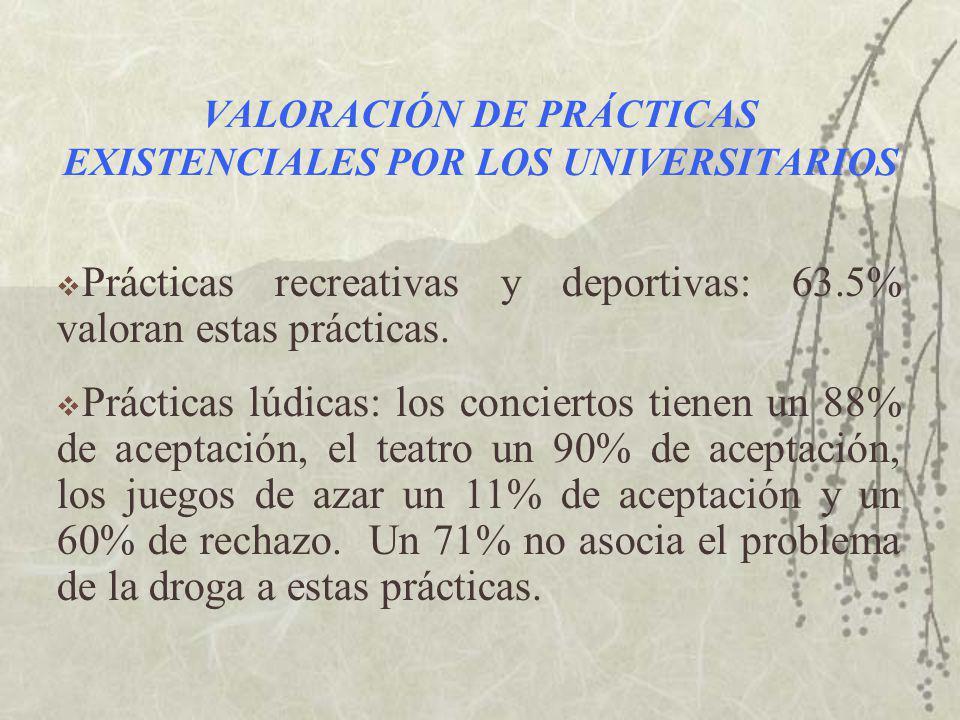 VALORACIÓN DE PRÁCTICAS EXISTENCIALES POR LOS UNIVERSITARIOS Prácticas recreativas y deportivas: 63.5% valoran estas prácticas.