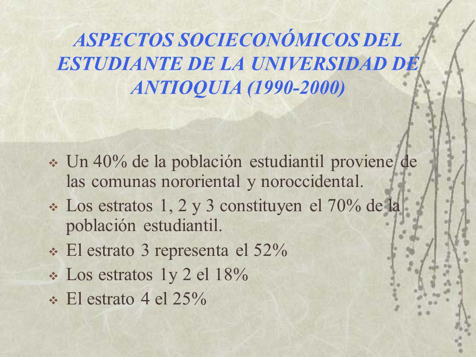 ASPECTOS SOCIECONÓMICOS DEL ESTUDIANTE DE LA UNIVERSIDAD DE ANTIOQUIA (1990-2000) Un 40% de la población estudiantil proviene de las comunas nororiental y noroccidental.
