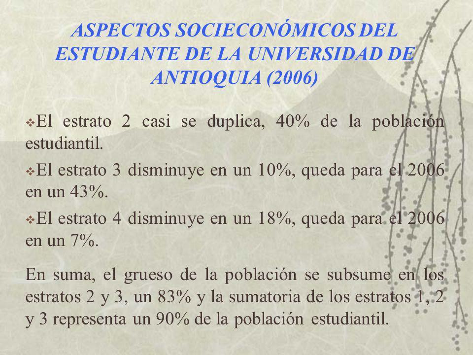 ASPECTOS SOCIECONÓMICOS DEL ESTUDIANTE DE LA UNIVERSIDAD DE ANTIOQUIA (2006) El estrato 2 casi se duplica, 40% de la población estudiantil.
