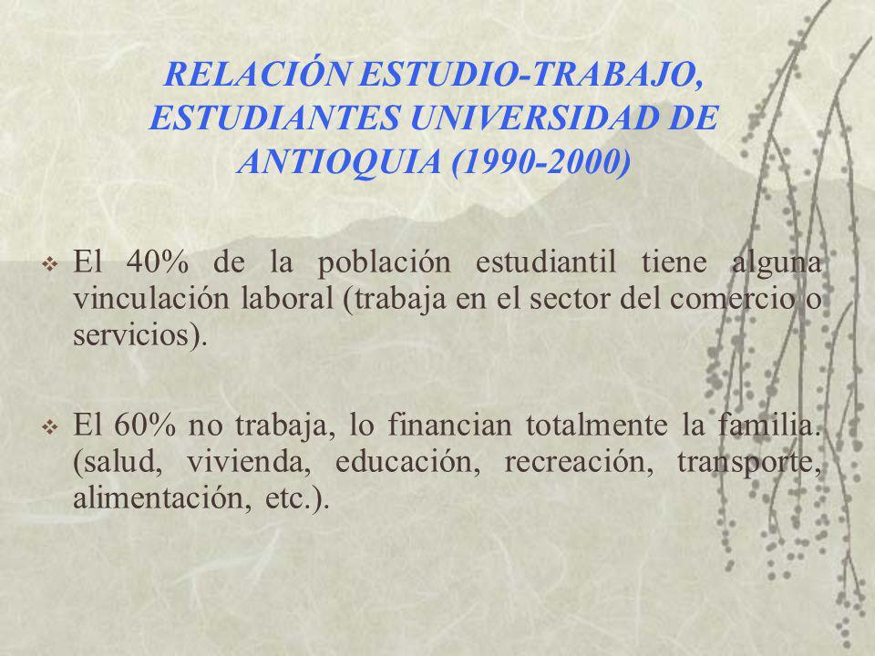RELACIÓN ESTUDIO-TRABAJO, ESTUDIANTES UNIVERSIDAD DE ANTIOQUIA (1990-2000) El 40% de la población estudiantil tiene alguna vinculación laboral (trabaja en el sector del comercio o servicios).