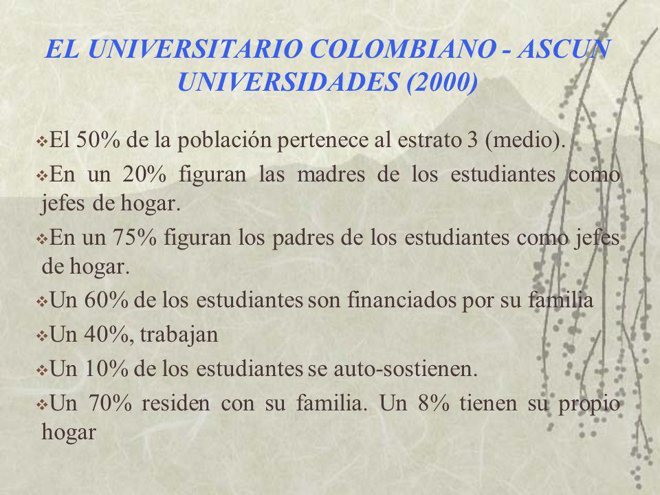 EL UNIVERSITARIO COLOMBIANO - ASCUN UNIVERSIDADES (2000) El 50% de la población pertenece al estrato 3 (medio).