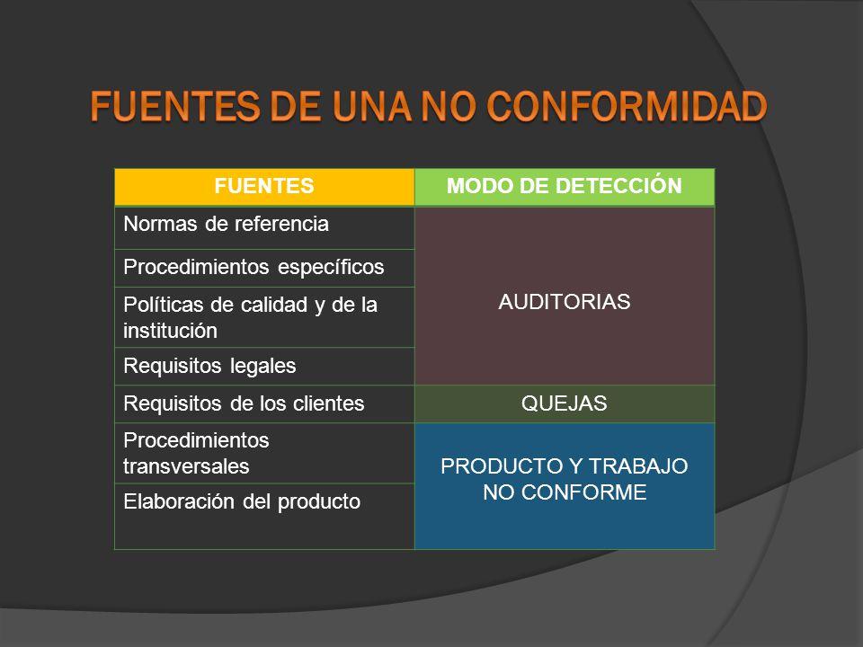 FUENTESMODO DE DETECCIÓN Normas de referencia AUDITORIAS Procedimientos específicos Políticas de calidad y de la institución Requisitos legales Requis