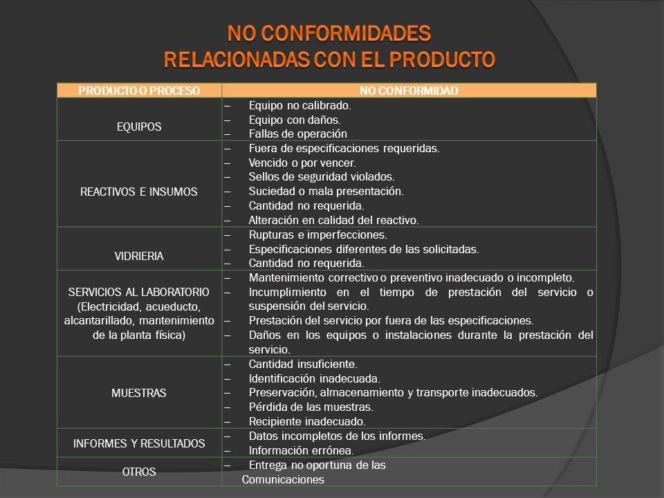 LISTADO TRATAMIENTO DEL PRODUCTO Y ENSAYO NO CONFORMES F-8314-19 SGC FACULTAD MEDICINA DOCUMENTACION TRASNVERSAL P-8314 -06 TRATAMIENTO DEL PRODUCTO Y ENSAYO NO CONFORMESTRATAMIENTO DEL PRODUCTO Y ENSAYO NO CONFORMES TRATAMIENTO DEL PRODUCTO Y ENSAYO NO CONFORMES F-8314-17TRATAMIENTO DEL PRODUCTO Y ENSAYO NO CONFORMES F-8314-17