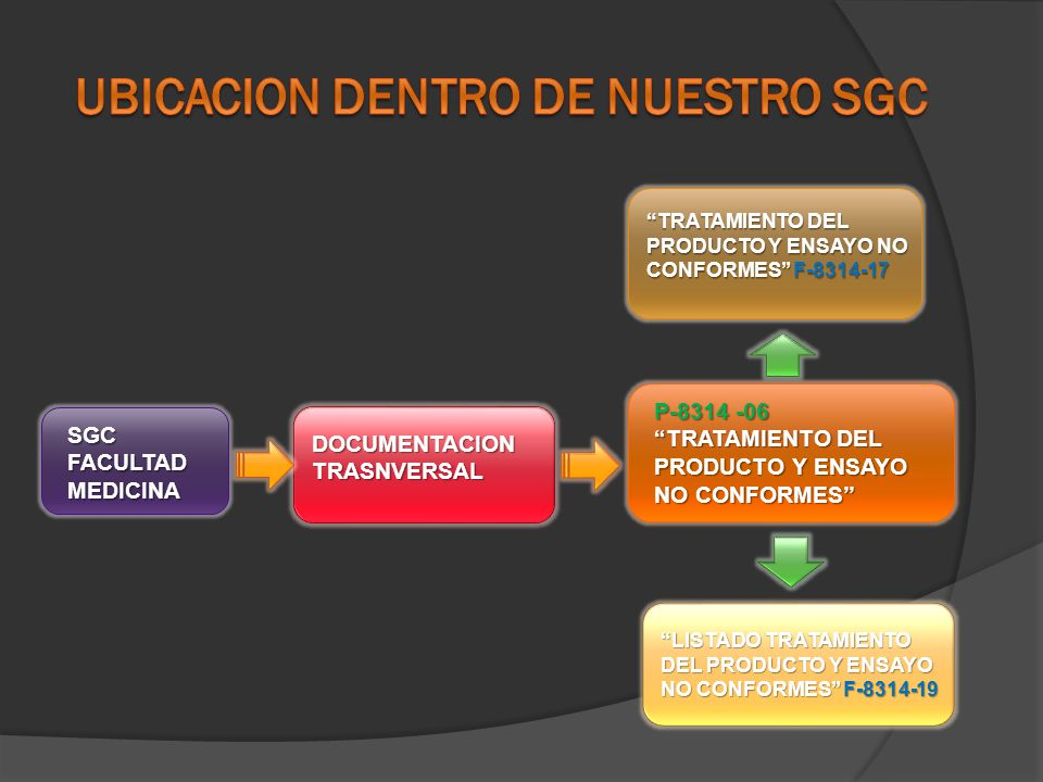 LISTADO TRATAMIENTO DEL PRODUCTO Y ENSAYO NO CONFORMES F-8314-19 SGC FACULTAD MEDICINA DOCUMENTACION TRASNVERSAL P-8314 -06 TRATAMIENTO DEL PRODUCTO Y