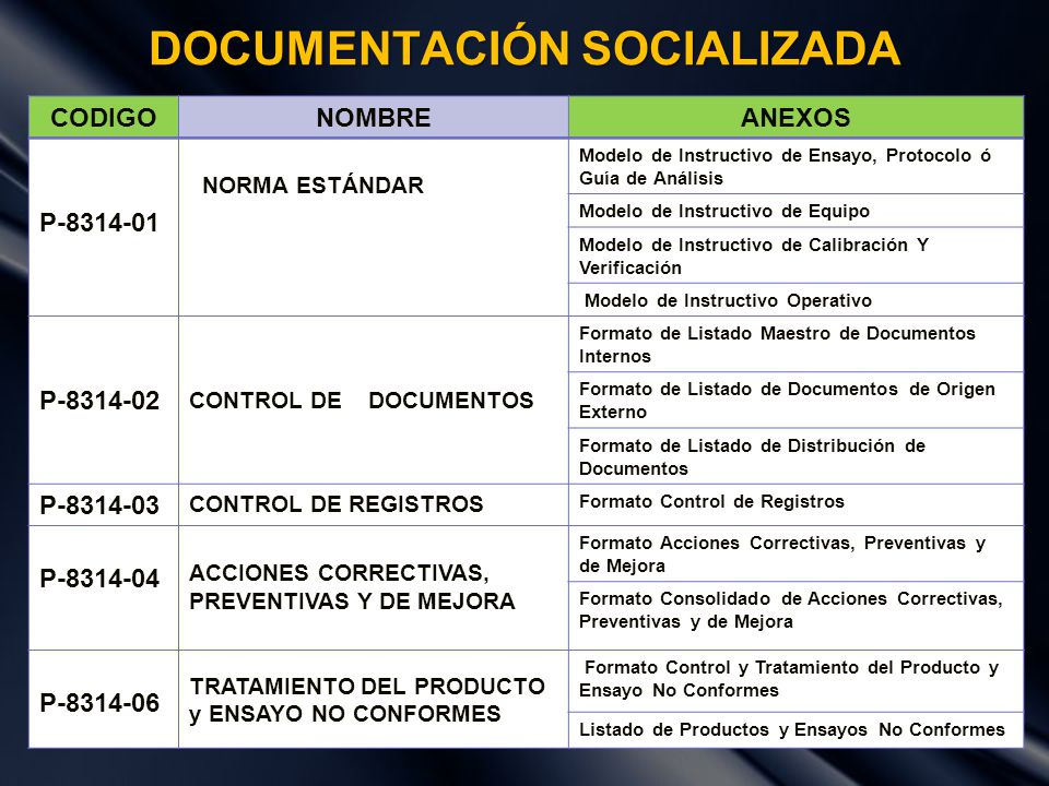 FORMATOS IMPLEMENTADOS Nº CODIGONOMBRE DEL FORMATO 1Modelo de Instructivo de Ensayo, Protocolo ó Guía de Análisis 2Modelo de Instructivo de Equipo 3Modelo de Instructivo de Calibración y Verificación 4Modelo de Instructivo Operativo 5F-8314-01Formato de Listado Maestro de Documentos Internos 6F-8314-02Formato de Listado de Documentos de Origen Externo 7F-8314-03Formato de Listado de Distribución de Documentos 8F-8314-04Formato Control de Registros 9F-8314-15Formato Acciones Correctivas, Preventivas y de Mejora 10F-8314-16Formato Consolidado de Acciones Correctivas, Preventivas y de Mejora 11F-8314-17 Formato Control y Tratamiento del Producto y Ensayo No Conformes 12F-8314-18Listado de Productos y Ensayos No Conformes 13F-8314-21Control de Temperatura 14F-8314-22Control de Ingreso de Visitantes 15F-8314-23Hoja de Vida de Equipo 16F-8314-24Reporte Mantenimiento y Calibración de Equipo 17F-8314-25Programa de Mantenimiento y Calibración de Equipos