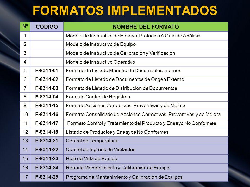 FORMATOS IMPLEMENTADOS Nº CODIGONOMBRE DEL FORMATO 1Modelo de Instructivo de Ensayo, Protocolo ó Guía de Análisis 2Modelo de Instructivo de Equipo 3Mo