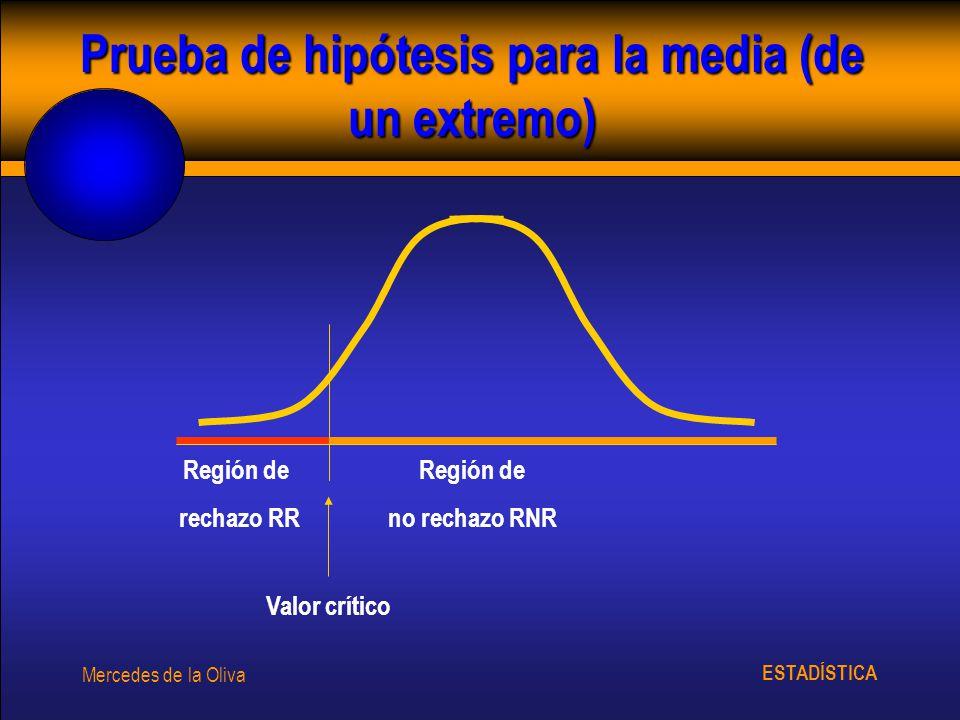 ESTADÍSTICA Mercedes de la Oliva Prueba de hipótesis para la media (de un extremo) Región de no rechazo RNR Región de rechazo RR Valor crítico
